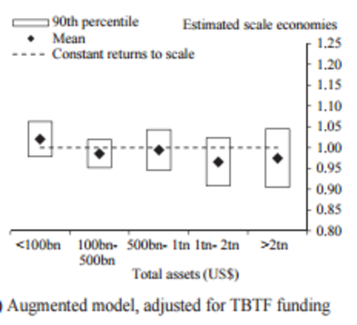 Too Big to Be Efficient? Implicit Subsidies and Scale Economies in Banking