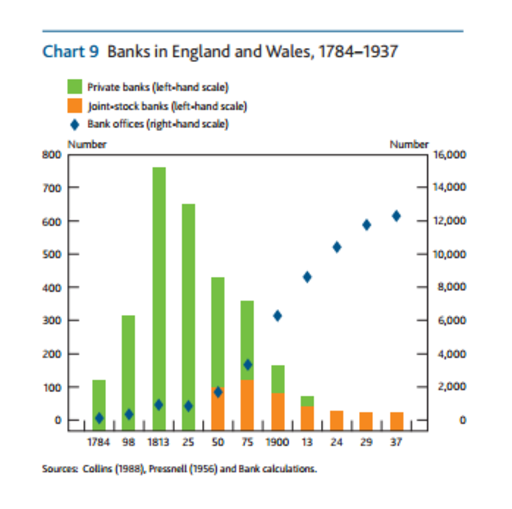 Evolution of the UK banking sector