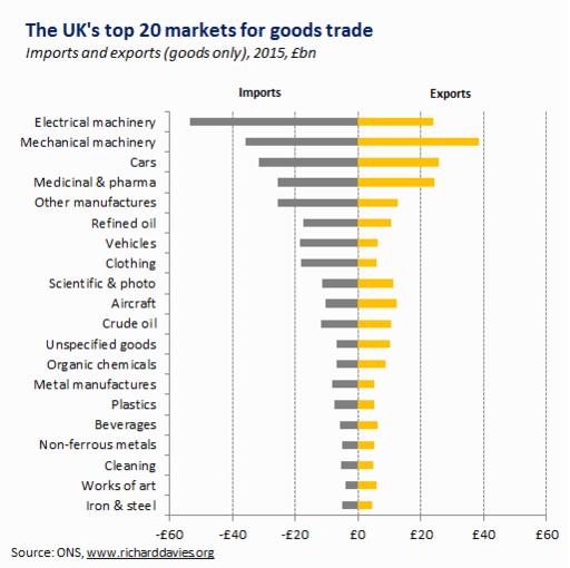 The stuff Britain sells