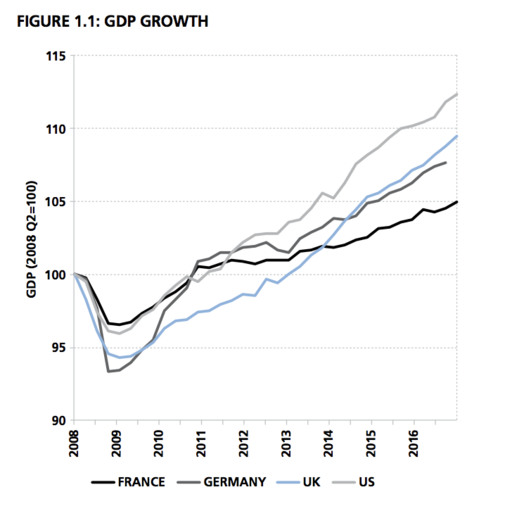 The LSE Growth Commission