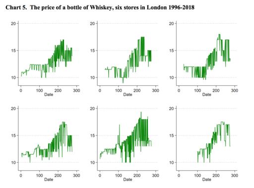 The UK consumer basket