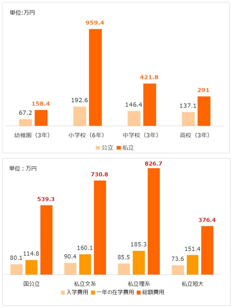 文部科学省の平成30年度「子供の学習費調査」、日本政策金融公庫の平成31年度「教育費負担の実態調査」