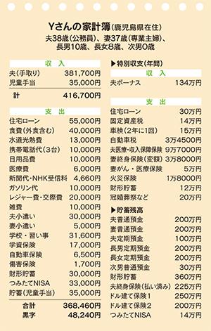 Yさんの家計簿
