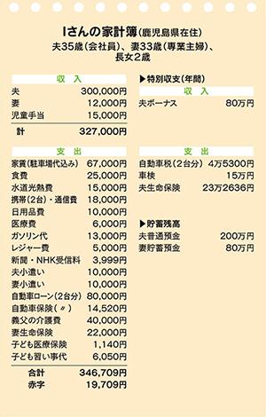 Iさんの家計簿