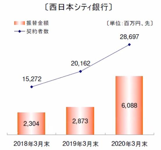 西日本シティ銀行の積立投信振替金額と契約者数