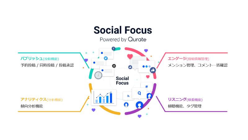 「Social Focus」はSNS運用&分析ができるツールです。主な4つの便利な機能を紹介します。