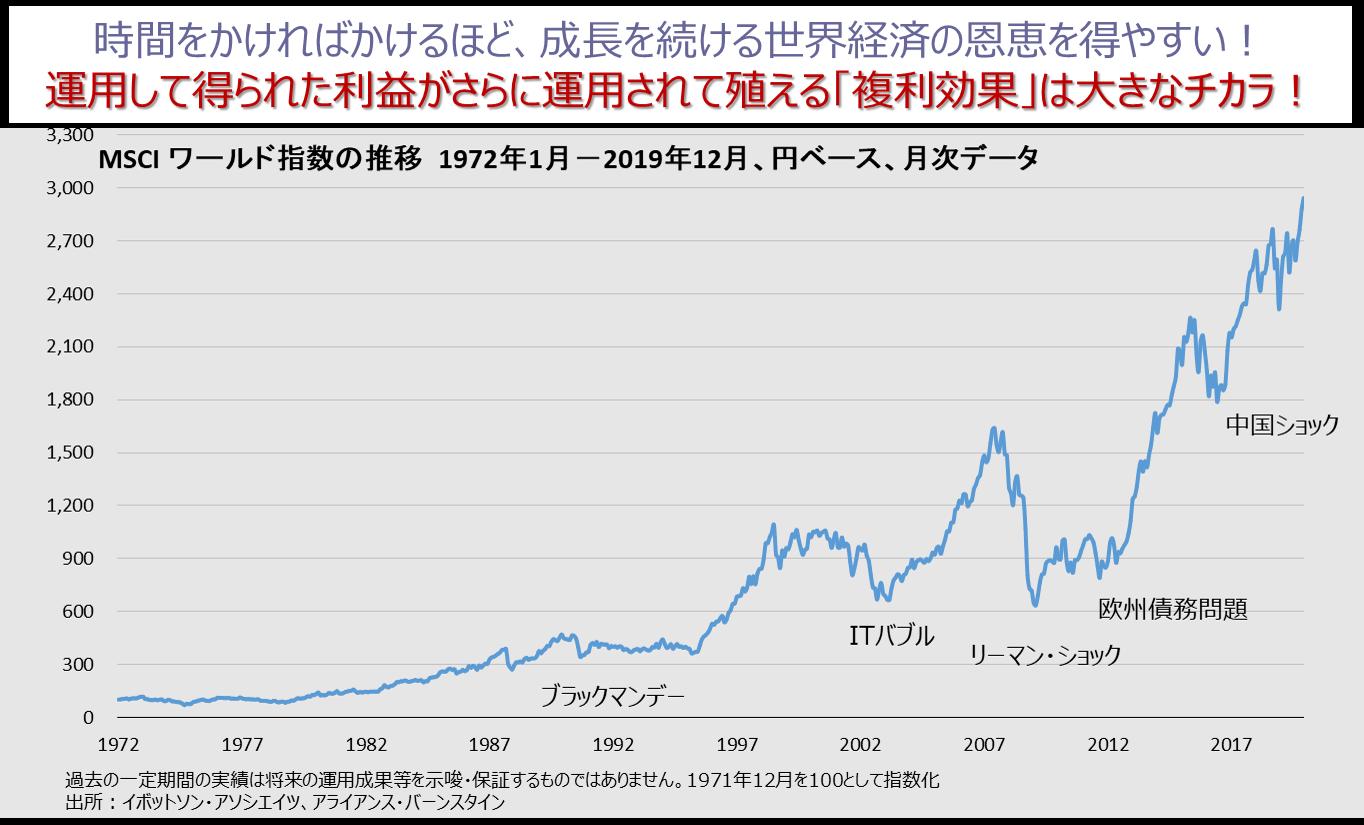 長期的に見ると世界経済は向上している