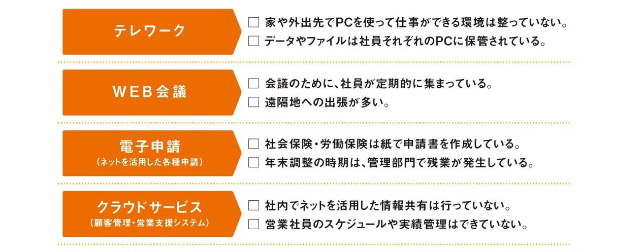 西日本シティ銀行がおこなうデジタル化支援の一覧表その1