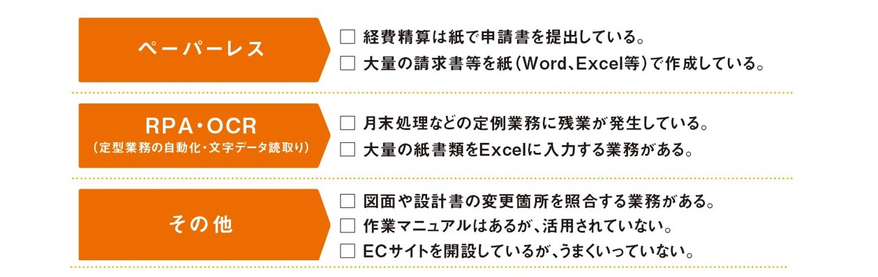 西日本シティ銀行がおこなうデジタル化支援の一覧表その2