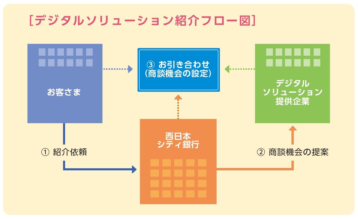 西日本シティ銀行が提供するデジタル化のためのソリューション紹介フロー