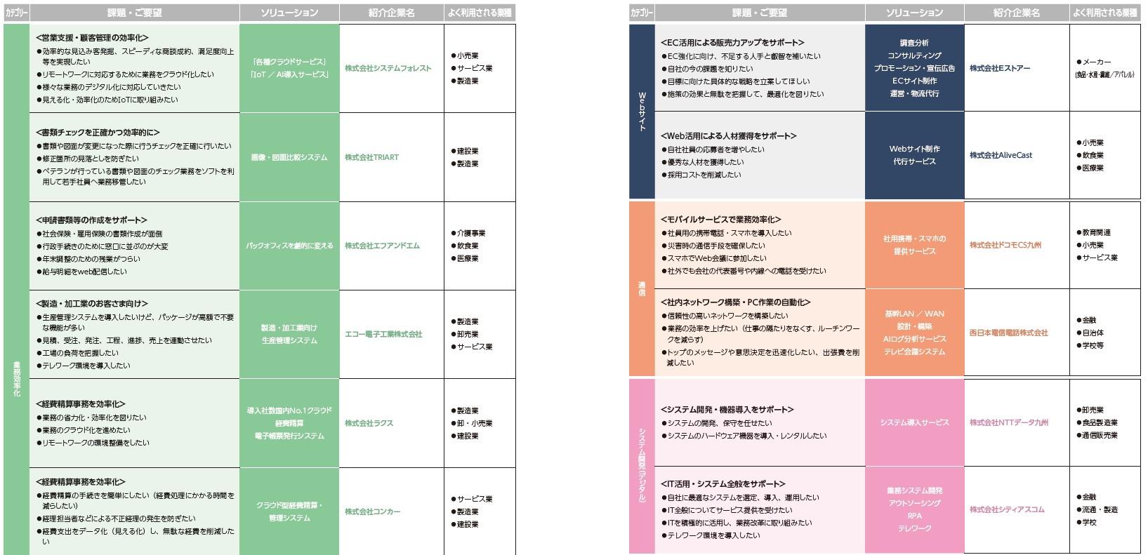 西日本シティ銀行がデジタル化支援に際してご紹介可能なパートナー企業一覧2