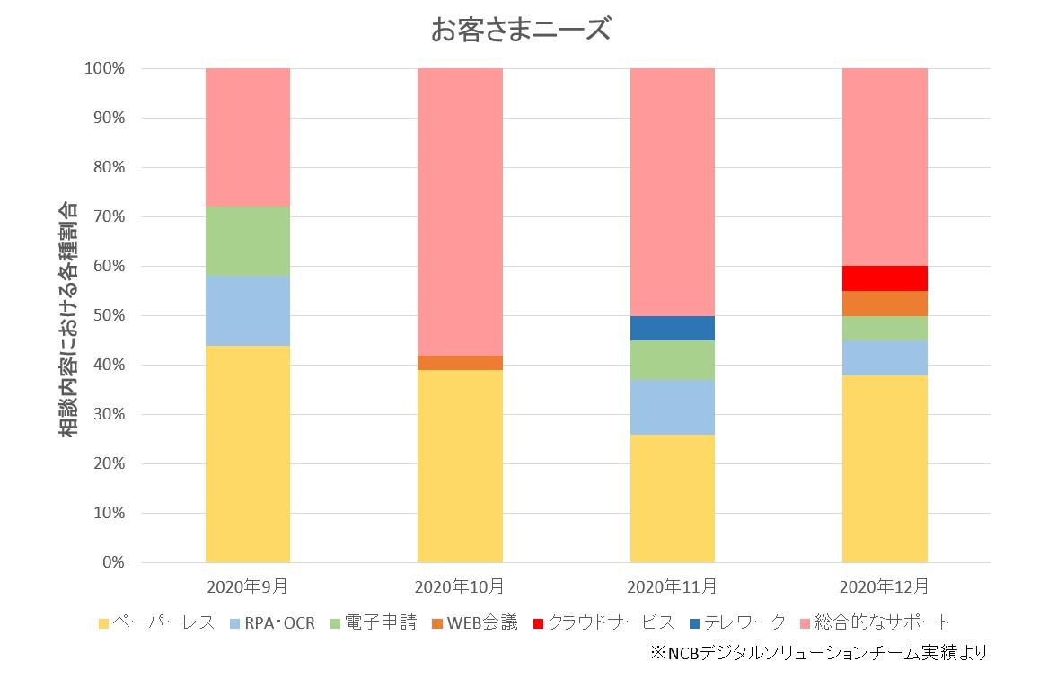 西日本シティ銀行顧客のデジタル化ニーズとは?