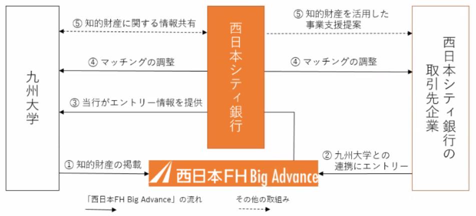 西日本シティ銀行は九州大学と連携と発表