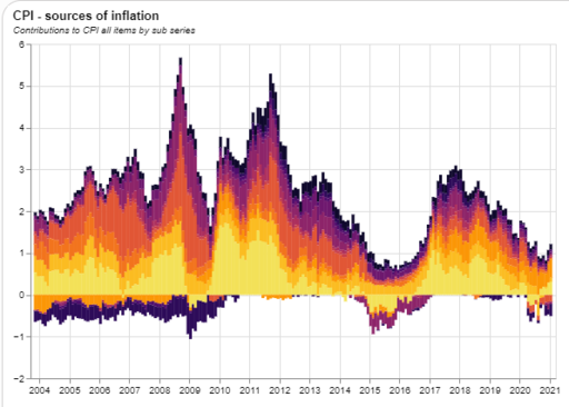 What drives inflation?