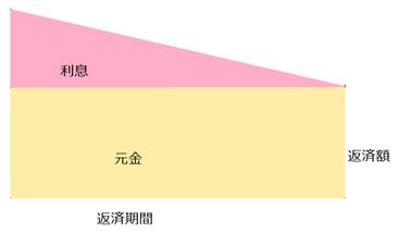 元金均等返済のイメージ図を西日本シティ銀行が解説