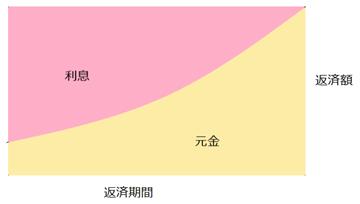 元利均等返済のイメージ図を西日本シティ銀行が解説